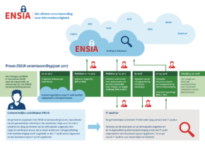 Planning implementatie ENSIA